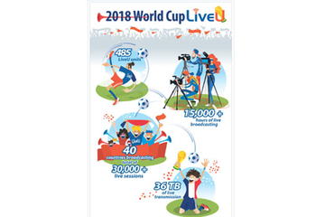 15,000 hours of transmission delivered by LiveU at the FIFA World Cup, Russia