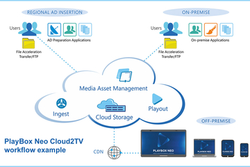 PlayBox Neo announces Cloud2TV broadcast production and channel playout