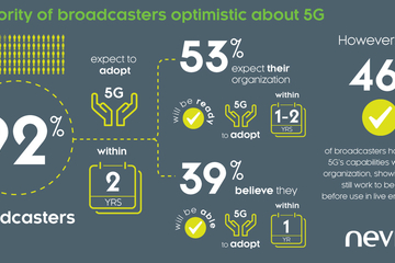 92% of Broadcasters Expect to Adopt 5G Within Two Years