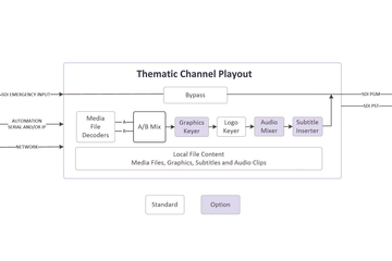 StreamMaster PRIME provides simple replacement for graphics, thematic channel playout and master control devices
