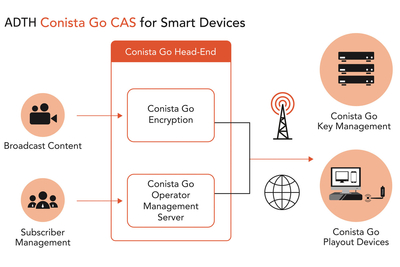 ADTH Conista Go ccess system and DGI 1012 digital TV receivers power APAC TV service