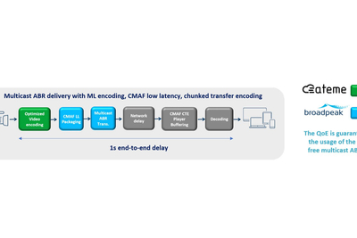 ATEME and Broadpeak Enable High-Quality, Ultra-Low-Latency Live Multiscreen Video For DVB-I Services