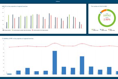 Qligent Foresight Evolves Predictive Analysis Solution