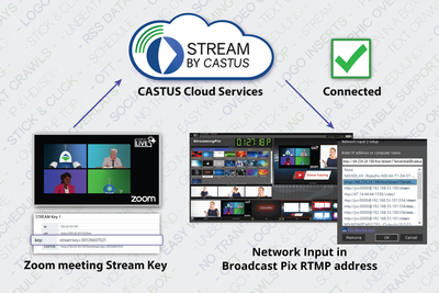 Broadcast Pix partners with CASTUS to deliver teleconferencing integration