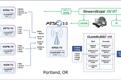 Meredith Stations in Portland to Offer NextGen TV Experiences With Triveni Digital