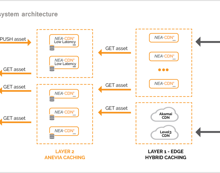 Anevia Cloud-Native NEA-CDN v5 to Make CABSAT Debut