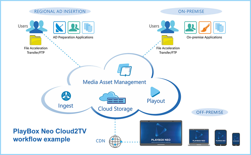IP, Cloud, Cloud tv, Playbox, Playbox neo, Cloud2tv, SaaS, Channel, TV, Live content broadcast, UHD, HD, SD, Broadcast, Media browsing, Metadata handling, Cdn, Google, Amazon aws, Microsoft azure