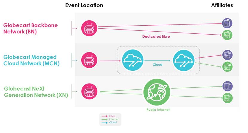 Globecast Managed Cloud Network
