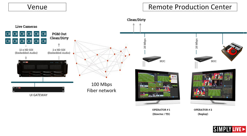 Remote production, IBC, Siplylive, Ui