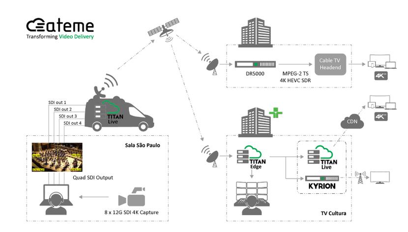 Ateme, Video, Video delivery, Cable, Broadcast, DTH, Brazil, Tv cultura, 4k, UHD, Sap paulo, Satellite, Video compression, Software
