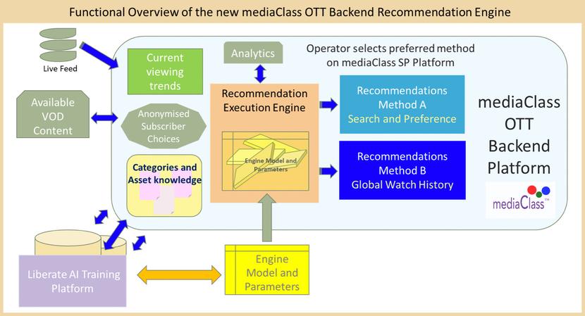 MediaClass, AI Powered Recommendation Engine, Liberate AI, OTT TV, MediaClass AI, EVP Manelli Hosseini, Liberate AI, Television content, Selectable modes, Youri Kalinov
