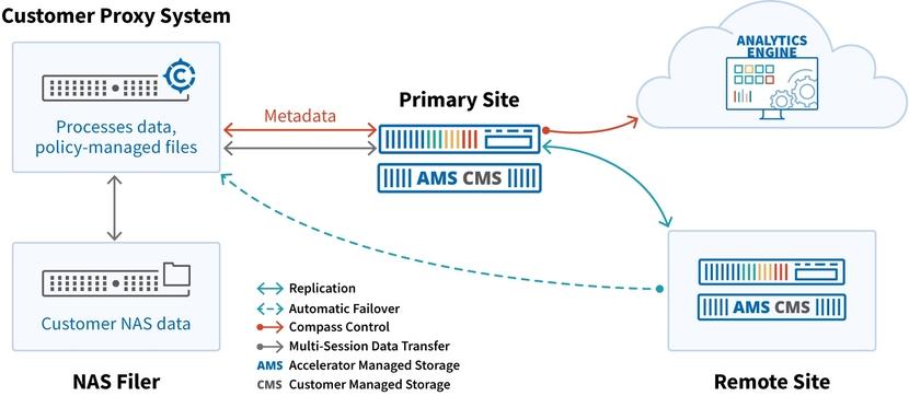 Cobalt Iron NAS Customer Proxy System