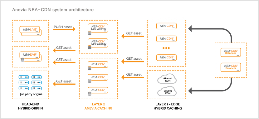 Anevia Cloud, CABSAT Debut, IPTV software solutions, Anevia, CABSAT 2020, OTT video streaming