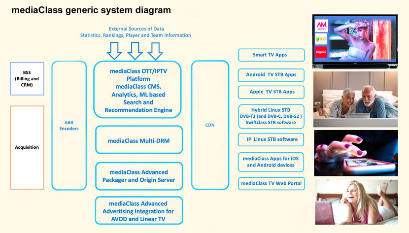 OTT, Broadcast, VOD, Streaming, Media, Video, IP, Cdn