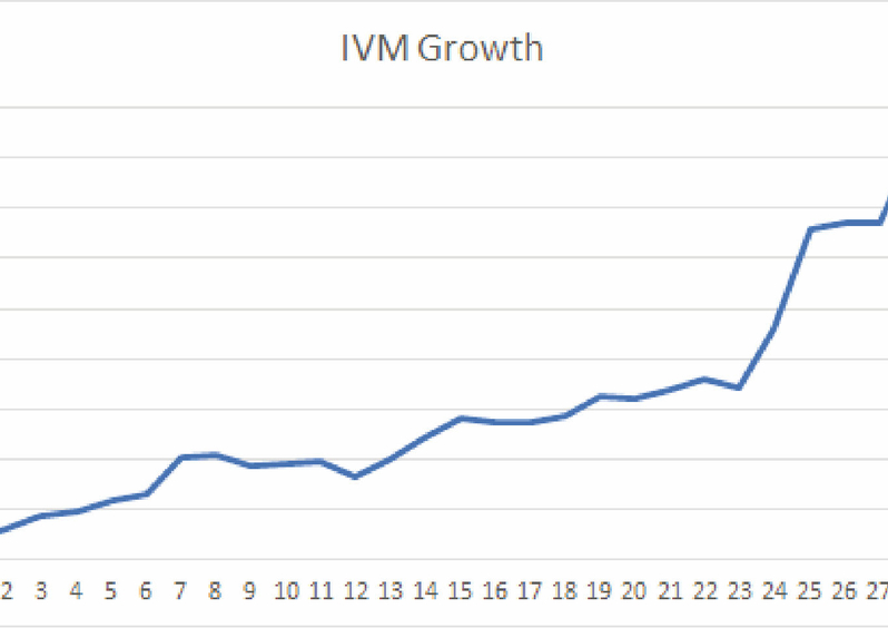 Traffic on the IVM platform has grown 25 times in over two years